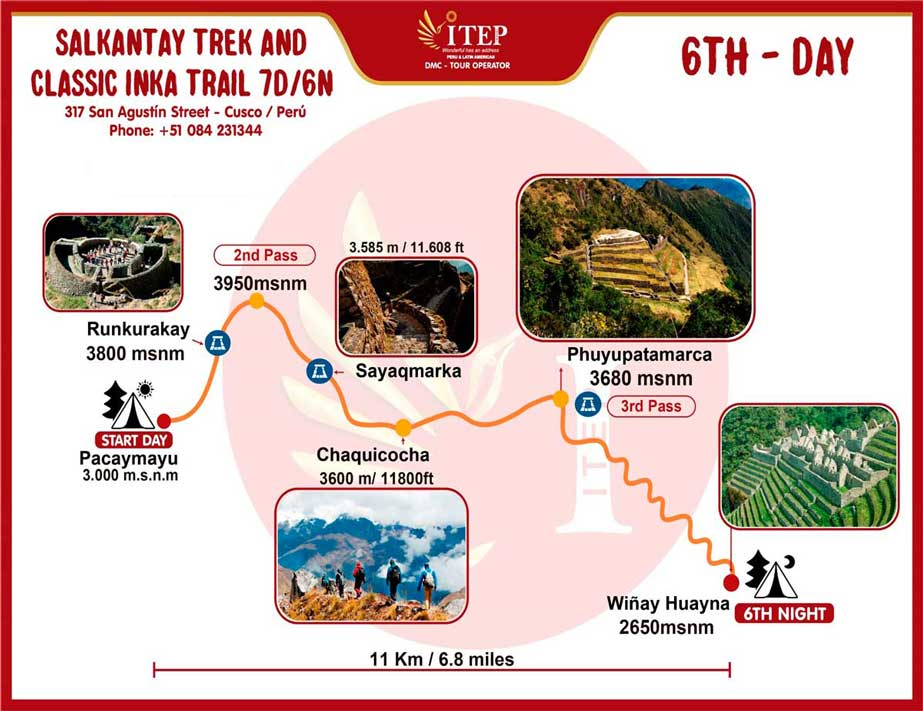 Map - Day 6: Pacaymayu - Phuyupatamarca - Wiñayhuayna