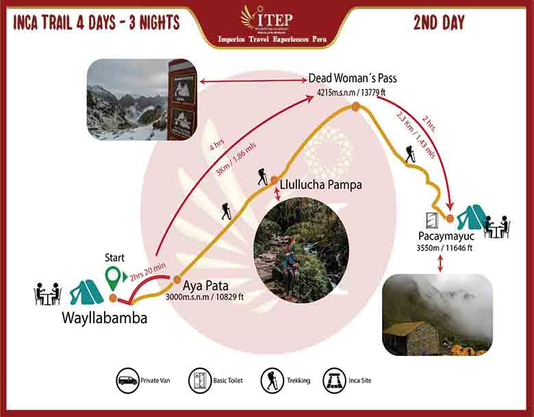 Map - Day 5: TREKKING