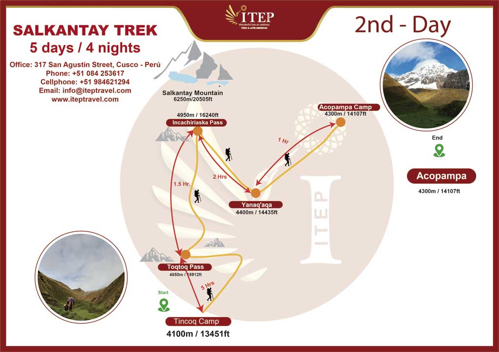 Map - Day 2: TINCOQ CAMP - CROSSING