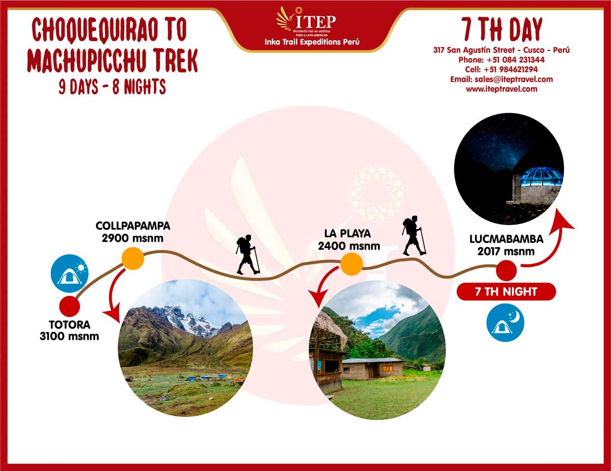 Map - Day 7: Totora | Cloud Forest – La Playa –Lucmabamba