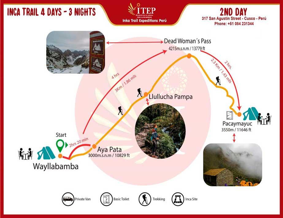 """Map - Day 2: Trekking """"Wayllabamba to Pacaymayuc/ Runkuraqay"""""""
