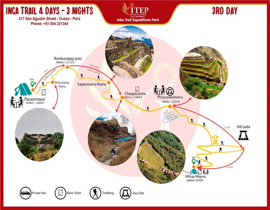 "Map - Day 3: Trekking ""Pacaymayuc to Wiñayhuayna"""